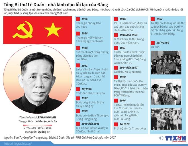 infographics tong bi thu le duan nha lanh dao loi lac cua dang