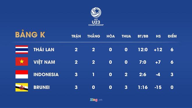 Description: U23 Viet Nam vs Thai Lan: Quang Hai, Dinh Trong da chinh hinh anh 2