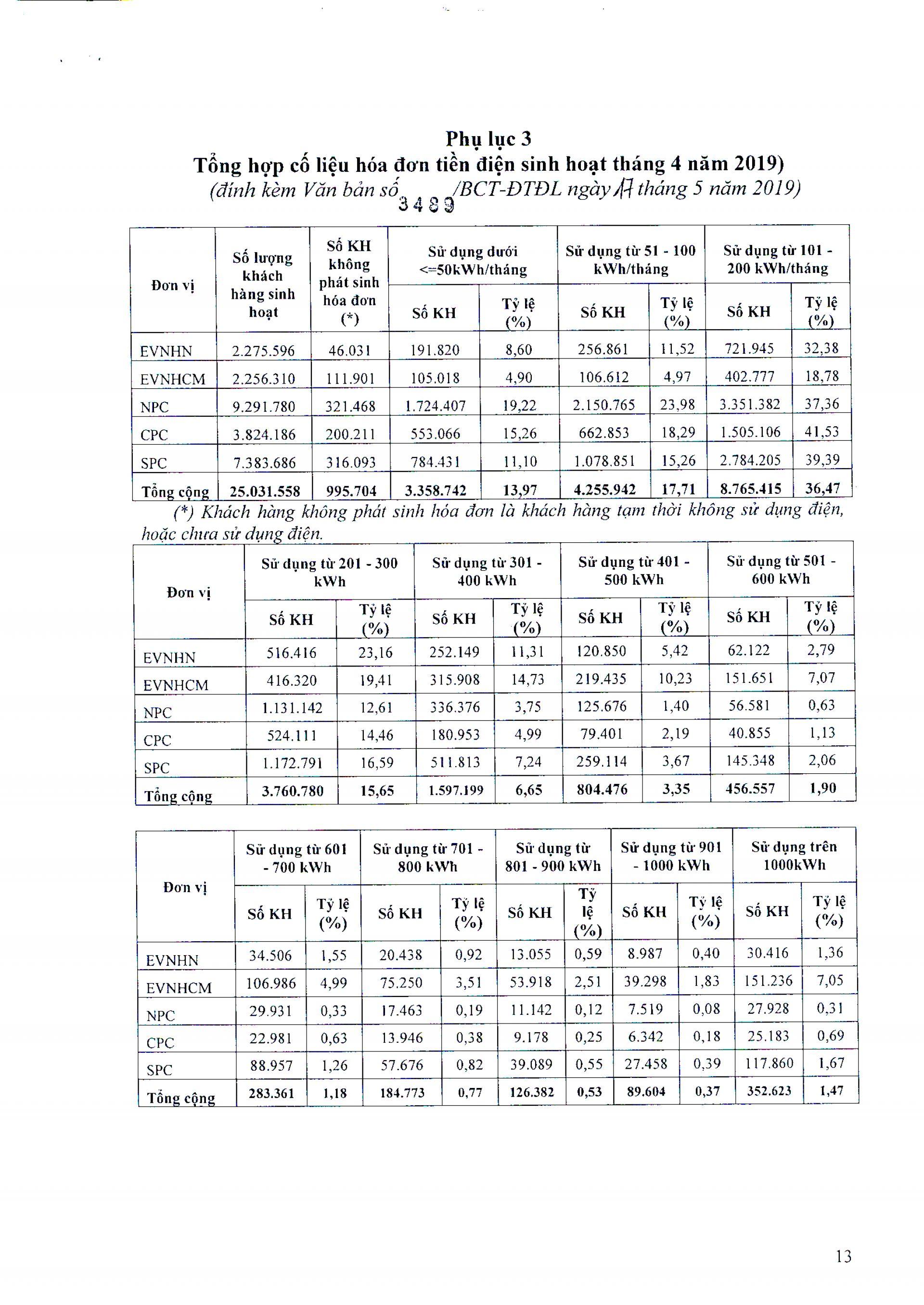 Thông báo của Công ty Điện lực Tây Ninh