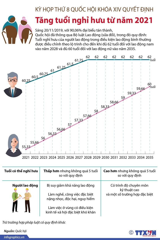 Tăng tuổi nghỉ hưu theo lộ trình từ năm 2021