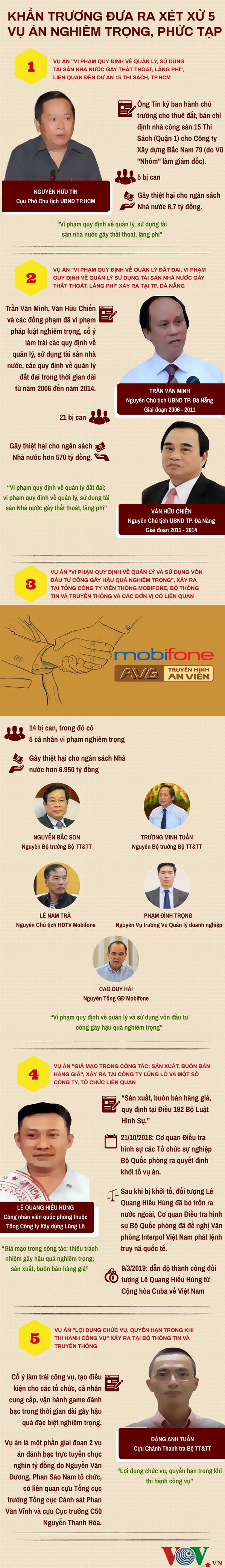 Infographic: 5 vụ án được Tổng Bí thư, Chủ tịch nước chỉ đạo sớm đưa ra xét xử