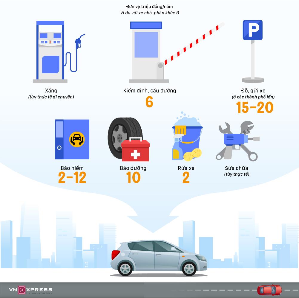 Bảy chi phí cơ bản khi nuôi xe hơi