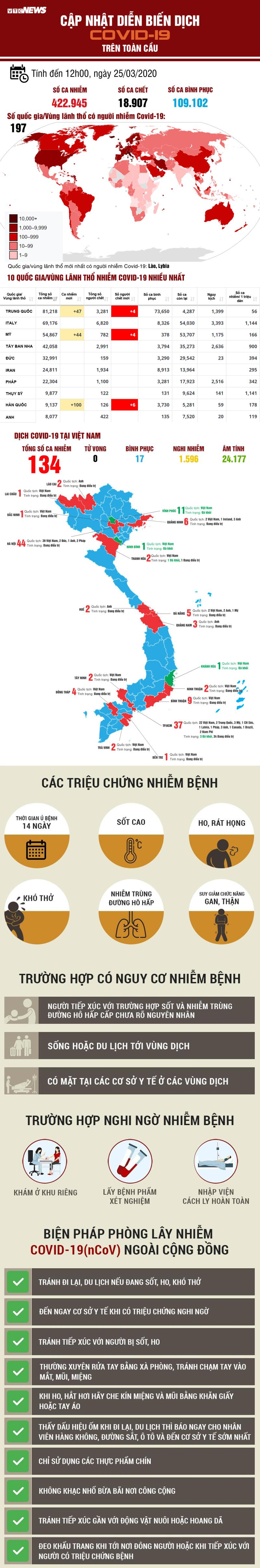 Infographic: Cập nhật liên tục diễn biến dịch Covid-19 trên toàn cầu