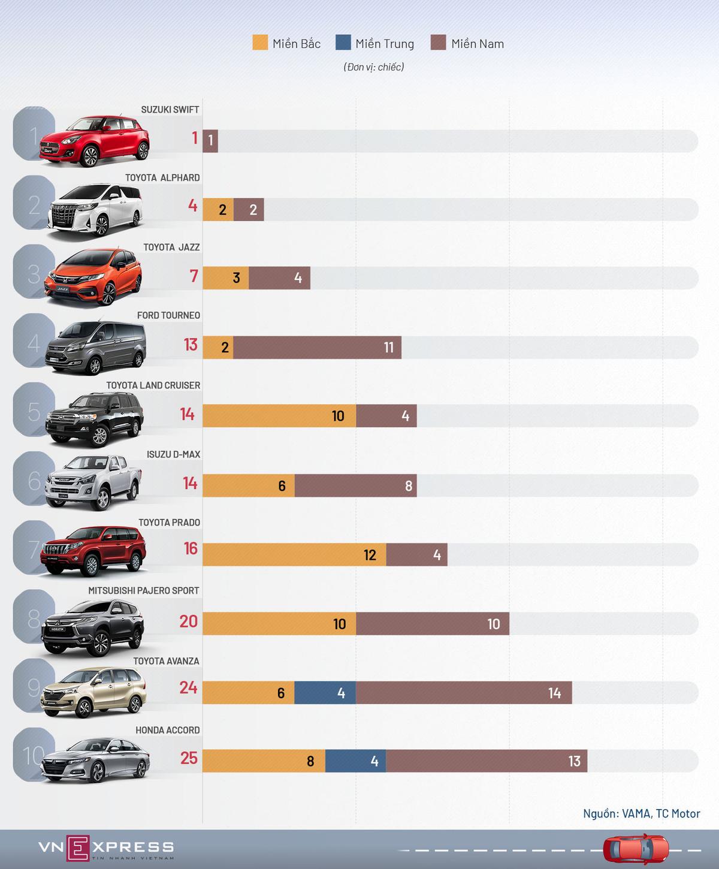 10 ôtô bán chậm nhất tháng 3