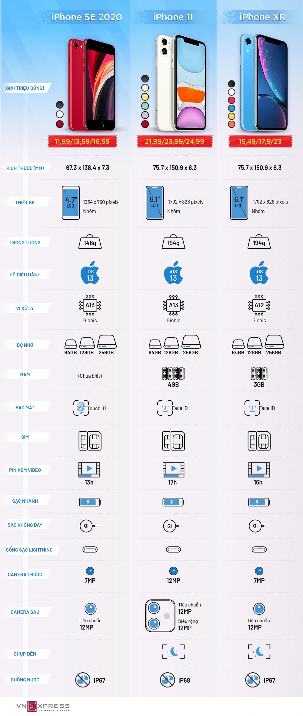 So sánh iPhone SE 2020 với iPhone XR và 11