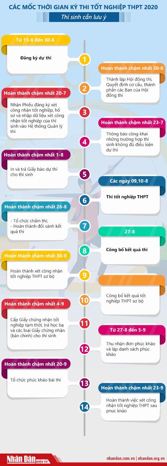 [Infographic] Các mốc quan trọng của kỳ thi THPT 2020