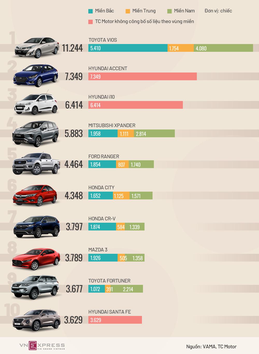 Top xe bán chạy nhất nửa đầu 2020 - Vios bỏ xa các đối thủ