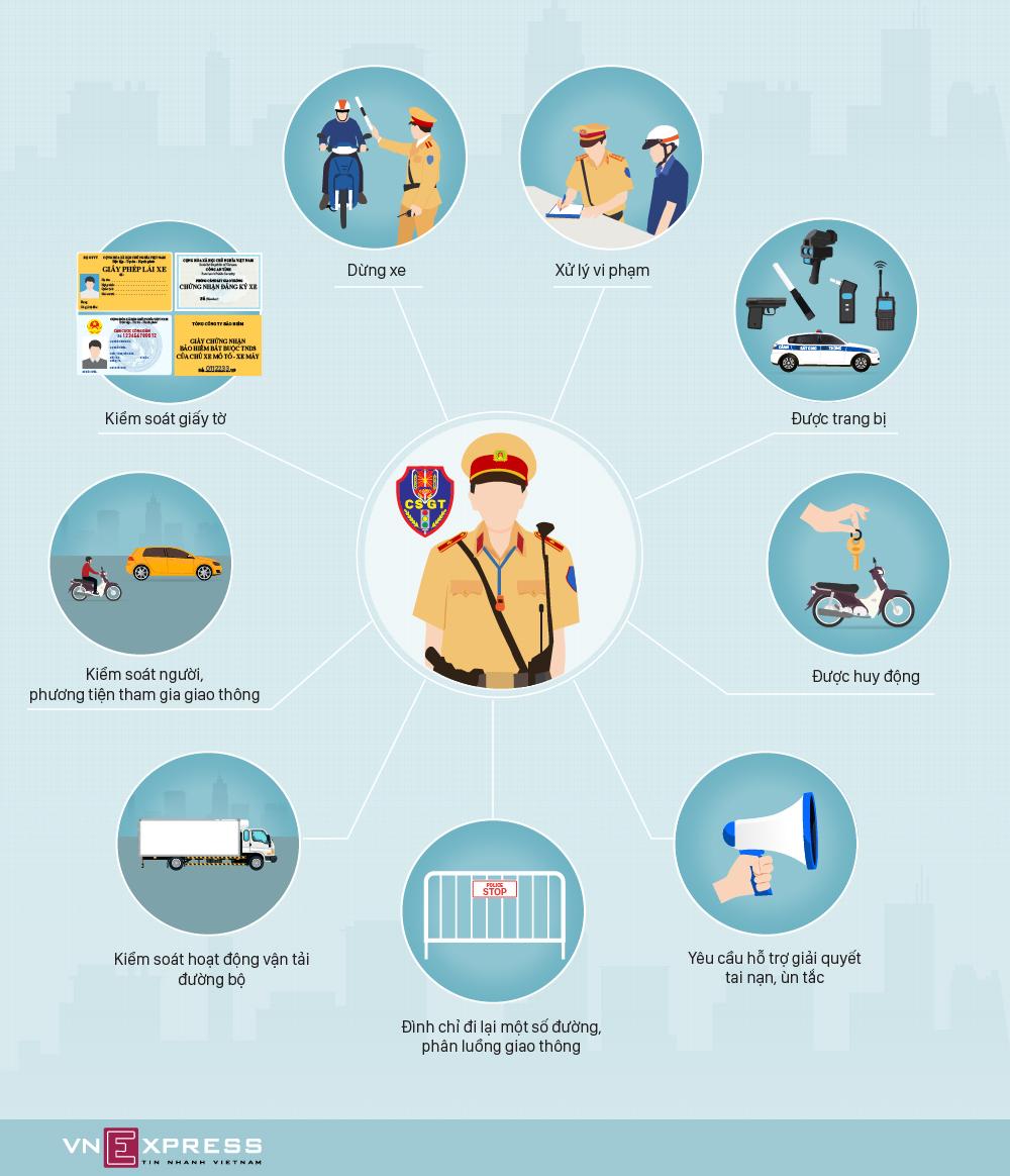 9 quyền của CSGT theo quy định mới
