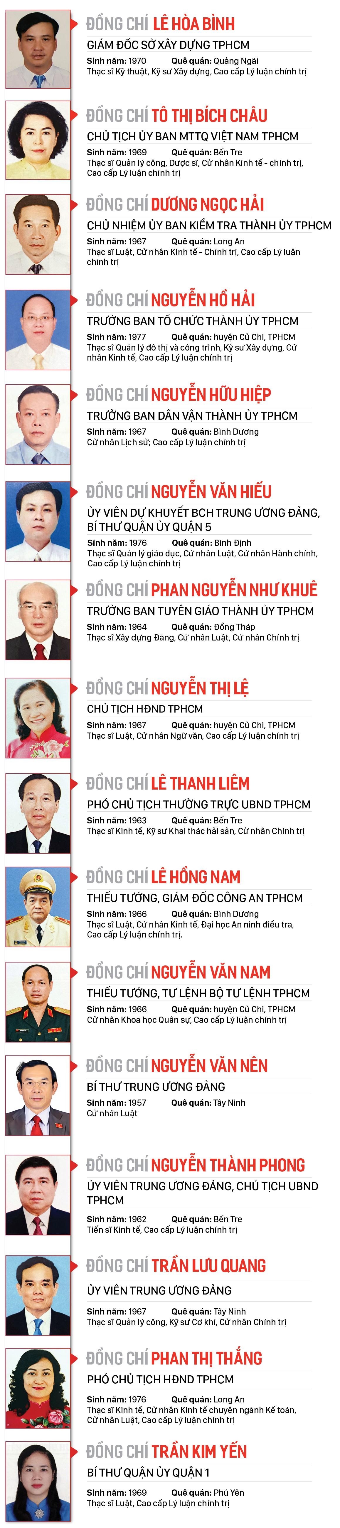 Danh sách Ban Thường vụ Thành ủy TP.HCM khóa XI, nhiệm kỳ 2020-2025