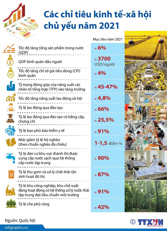 اهداف اصلی اقتصادی - اجتماعی برای سال 2021