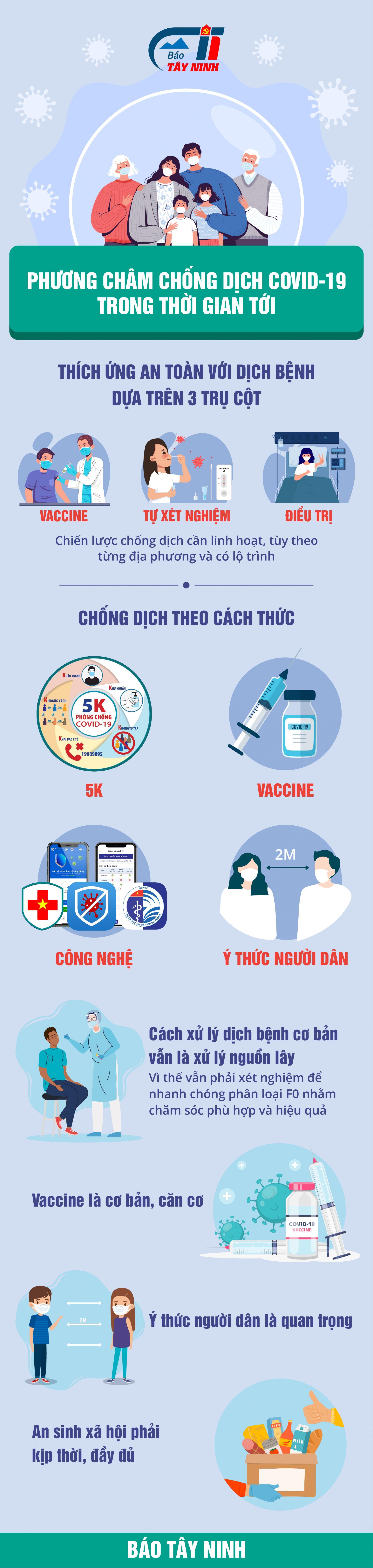 [Infographic]-Phương châm chống dịch Covid-19 trong tình hình mới