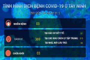 Video Cập nhật mới nhất tình hình dịch bệnh Covid-19 tính đến 18 giờ 00, ngày 01.5.2020