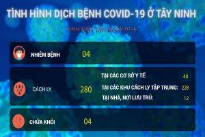 Video Cập nhật mới nhất tình hình dịch bệnh Covid-19 tính đến 18 giờ 00, ngày 01.6.2020
