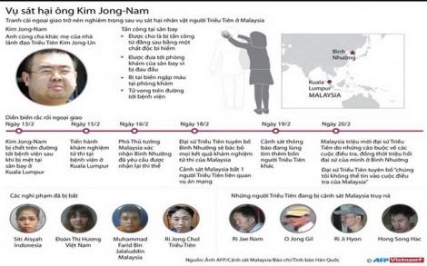 [Infographics] Toàn cảnh vụ sát hại anh trai của lãnh đạo Kim Jong Un