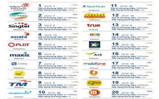 Viettel lọt top 50 nhà mạng lớn nhất thế giới, đứng thứ 2 Đông Nam Á
