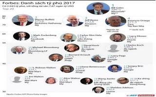 [Infographics] Điểm mặt 20 tỷ phú giàu nhất thế giới năm 2017