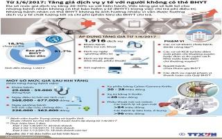 [Infographics] Tăng giá dịch vụ y tế với người không có thẻ bảo hiểm