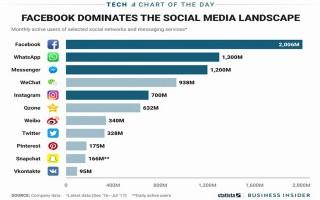 Facebook chiếm hoàn toàn ưu thế mạng xã hội phổ biến nhất