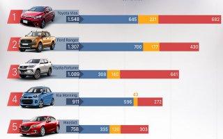 10 xe bán chạy tháng 7 trong bão giảm giá tại Việt Nam