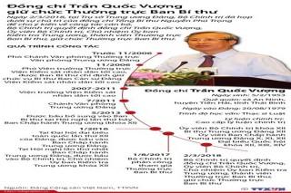 [Infographics] Quá trình công tác của Thường trực Ban Bí thư Trần Quốc Vượng