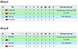 Lịch thi đấu giải vô địch châu Á 2018 của tuyển nữ Việt Nam