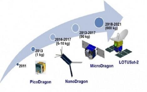 Việt Nam phóng vệ tinh Micro Dragon vào cuối năm 2018