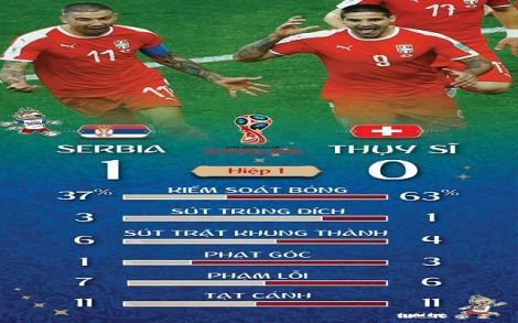 Thụy Sĩ và Serbia tái hiện sân chơi Premier League