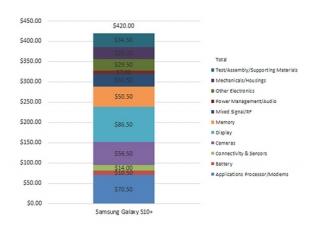 Galaxy S10+ có chi phí linh kiện khoảng 420 USD