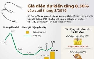 [Infographics] Giá điện dự kiến tăng 8,36% vào cuối tháng ba