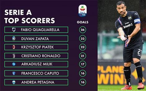 Fabio Quagliarella - cây trường xuân của Serie A