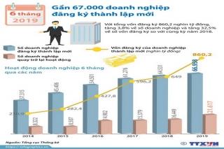 6 tháng đầu năm: Gần 67.000 doanh nghiệp đăng ký thành lập mới