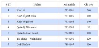 Học viện Chính sách và Phát triển xét tuyển 850 chỉ tiêu từ 18 điểm
