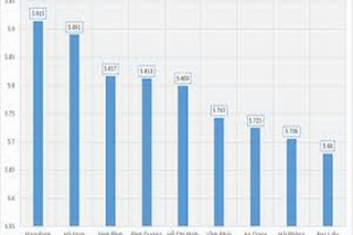Những thống kê thú vị về điểm thi THPT Quốc gia 2019