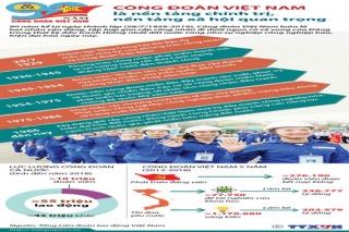 Nhìn lại hành trình 90 năm phát triển của Công đoàn Việt Nam
