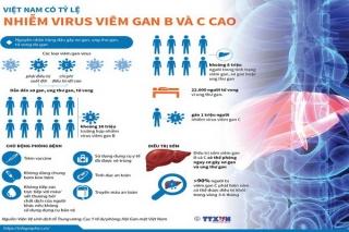 Việt Nam có tỷ lệ nhiễm virus viêm gan B và C cao