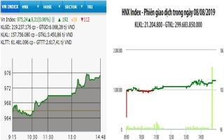 VN-Index tăng tiếp hơn 9 điểm
