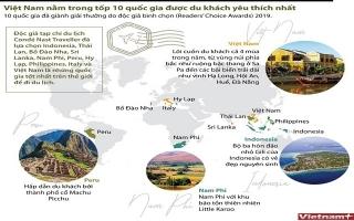 Việt Nam nằm trong tốp 10 quốc gia được du khách yêu thích nhất