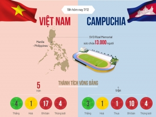 Tương quan trước trận Việt Nam - Campuchia