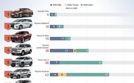 Những mẫu ôtô ít khách Việt nhất tháng 1