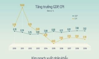 Kinh tế tăng trưởng thế nào sau 10 năm