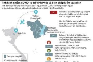Dịch COVID-19 ở Vĩnh Phúc và biện pháp kiểm soát dịch