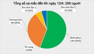 Sáng 12/4, không ghi nhận ca mắc mới COVID-19, có 25 ca âm tính lần 1 với SARS-CoV-2