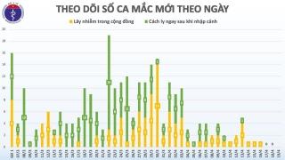 Đã 3 ngày Việt Nam không có ca mắc COVID-19, chỉ còn 67 bệnh nhân đang điều trị