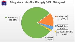 Chiều 30/4, tròn 14 ngày không có ca mắc mới COVID-19 trong cộng đồng, còn 51 bệnh nhân đang điều trị