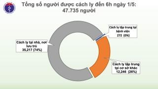 Sáng 1/5, không có ca mắc mới COVID-19, có 15 ca xét nghiệm âm tính từ 1 lần trở lên