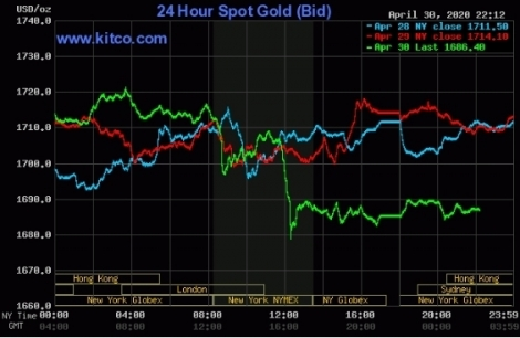 Giá vàng lao dốc, dầu thô tăng vọt