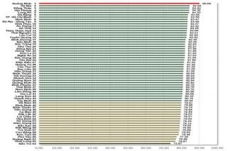 Chỉ số CCHC và chỉ số SIPAS Tây Ninh tiếp tục tăng