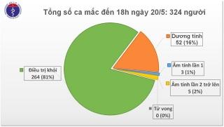 Chiều 20/5, không có ca mắc mới COVID-19, chỉ còn gần 8.000 người cách ly chống dịch