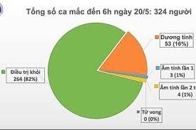 34 ngày không lây nhiễm nCoV cộng đồng