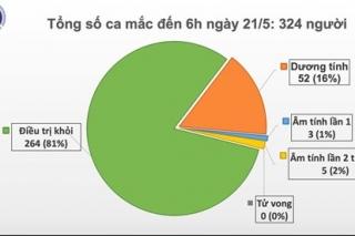 35 ngày không lây nhiễm nCoV cộng đồng